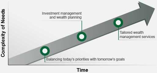 資訊圖表說明您的需要會隨著時間而變得更加複雜,您與顧問共同合作,從以明日之需均衡今日之策進入投資管理和財富規劃階段,再到量身定做的財富管理服務
