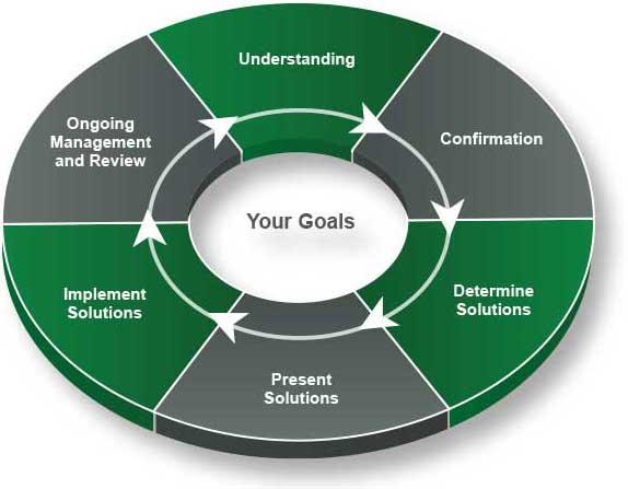 資訊圖表說明我們透過了解、確認、展示解決方案、決定解決方案、實施解決方案和持續的管理及審視等過程讓您達到目標